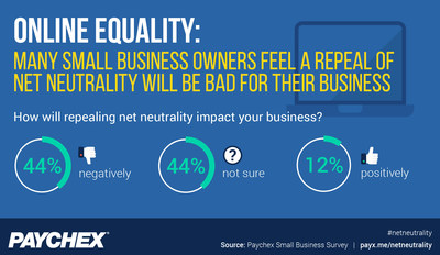 As the FCC's repeal of net neutrality draws near, a Paychex Small Business Survey found 44% of small business owners feel doing so will negatively impact business.