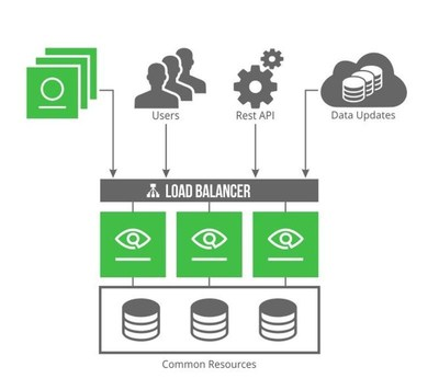 JFrog launches Xray 2.0 with High Availability to Bolster DevSecOps