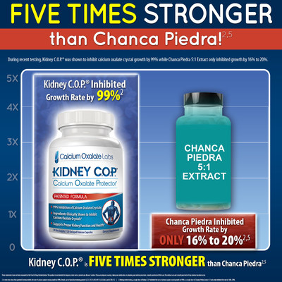 Kidney C.O.P. Found To Be Five Times Stronger Than Chanca Piedra! (Chanca Piedra - Herbal Remedy Commonly Known as Stone Breaker)