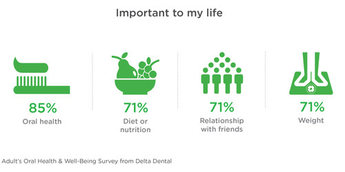 Proper oral health is crucial to a healthy life, according to a recent national survey from Delta Dental. (PRNewsfoto/Delta Dental Plans Association)