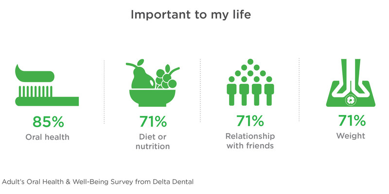 Proper oral health is crucial to a healthy life, according to a recent national survey from Delta Dental.