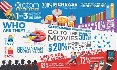 The Atom Tickets app allows moviegoers to pre-order concessions at participating movie theaters at the time they purchase a movie ticket through the app, with about 1 in 3 Atom users doing so. (PRNewsfoto/Atom Tickets)