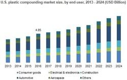 U.S. plastic compounding market size, by end-user, 2013 - 2024 (USD Billion)