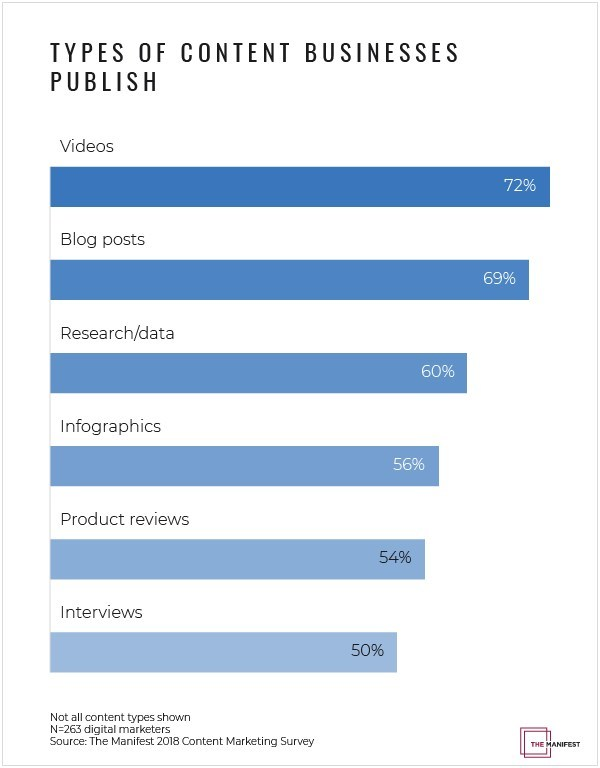 Data showing the types of content businesses publish as part of their content marketing strategies