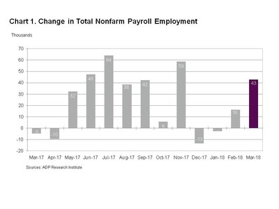 Chart 1. Change in Total Nonfarm Payroll Employment (CNW Group/ADP Canada)
