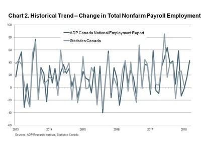 Chart 2. Historical Trend - Change in Total Nonfarm Payroll Employment (CNW Group/ADP Canada)
