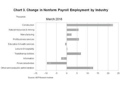 Chart 3. Change in Nonfarm Payroll Employment by Industry (CNW Group/ADP Canada)