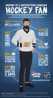 Anatomy of a Superstitious Canadian Hockey Fan (CNW Group/Kellogg Canada Inc.)
