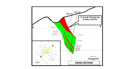 Figure 03 –Cross Section of Historical NI 43-101 Resource – Mineralized Zone (CNW Group/Goldplay Exploration Ltd)