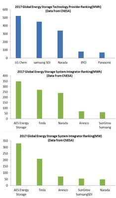 Classement mondial du stockage d'énergie pour 2017 (PRNewsfoto/Narada Power Source Co.,Ltd)