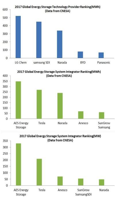 Clasificación de almacenamiento de energía mundial en 2017 (PRNewsfoto/Narada Power Source Co.,Ltd)