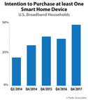 Parks Associates: Purchase Intentions for Smart Home Devices Increased by 66% Year Over Year