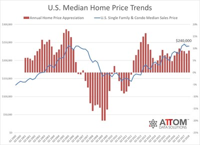54 Percent Of U.S. Metros Post Median Home Prices Above Pre-Recession Peaks In Q1 2018