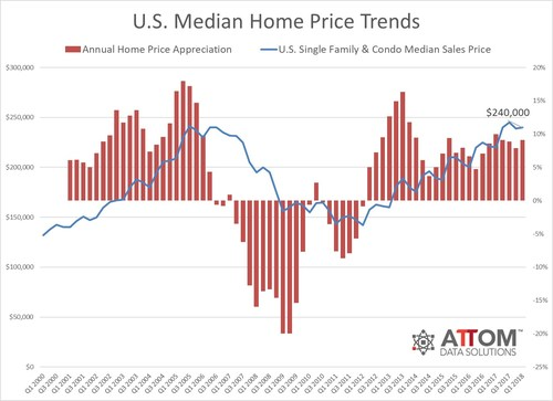 Prices above pre-recession peaks in 54 percent of U.S. housing markets