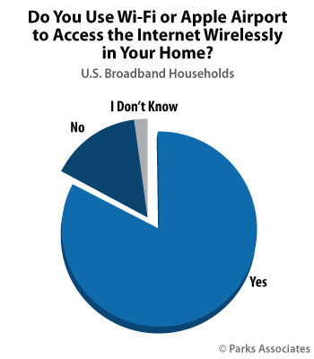 Parks Associates: Do You Use Wi-Fi or Apple Airport to Access the Internet Wirelessly in Your Home