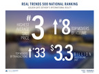 Golden Gate Sotheby's International Realty Earns High Ranking on the REAL Trends 500