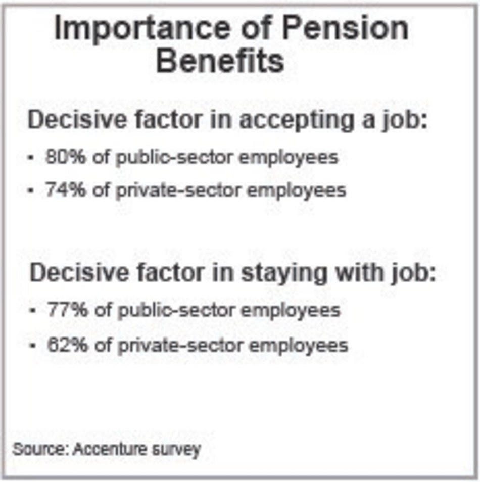 Importance of Pension Benefits (CNW Group/Accenture)