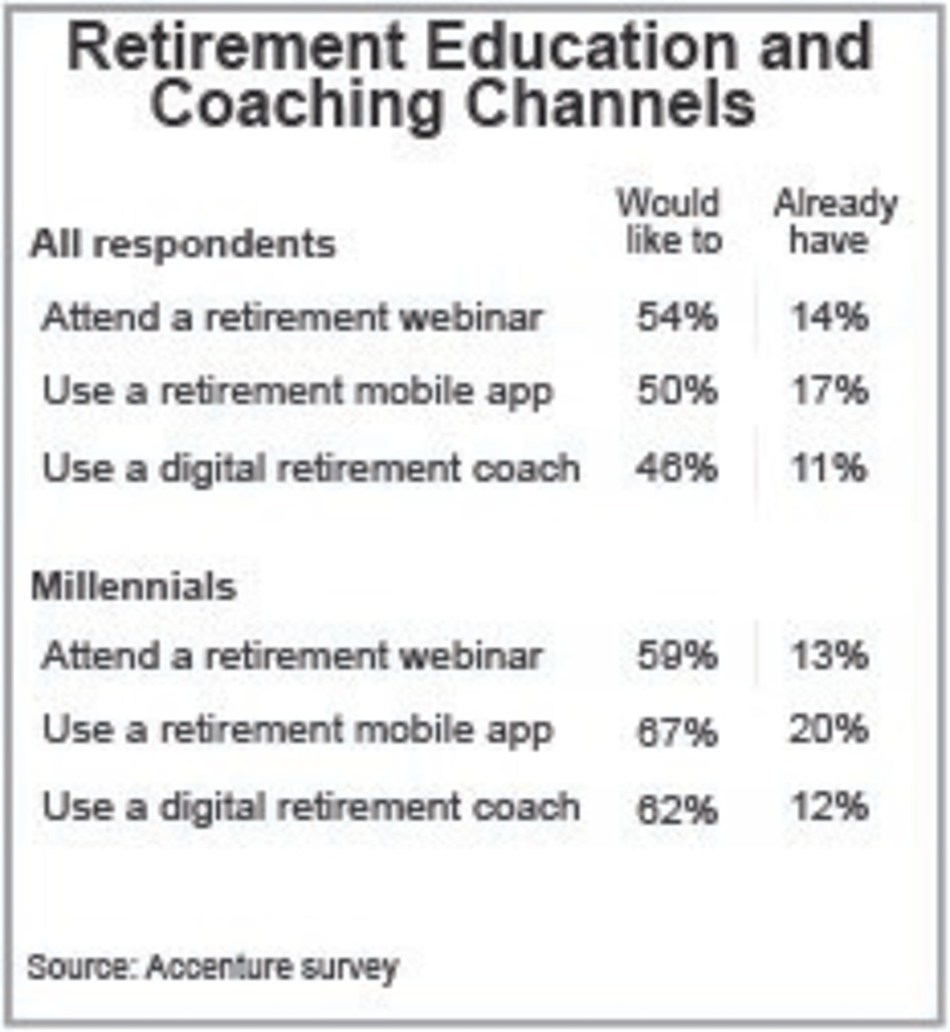 Retirement Education and Coaching Channels (CNW Group/Accenture)