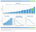 BSB Bancorp, Inc. Reports First Quarter Results -- Year Over Year Earnings Growth of 63.9%