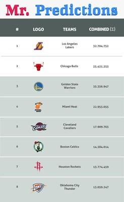 https://mma.prnewswire.com/media/679600/MrPrediction_NBA_Social_Media.jpg?p=caption