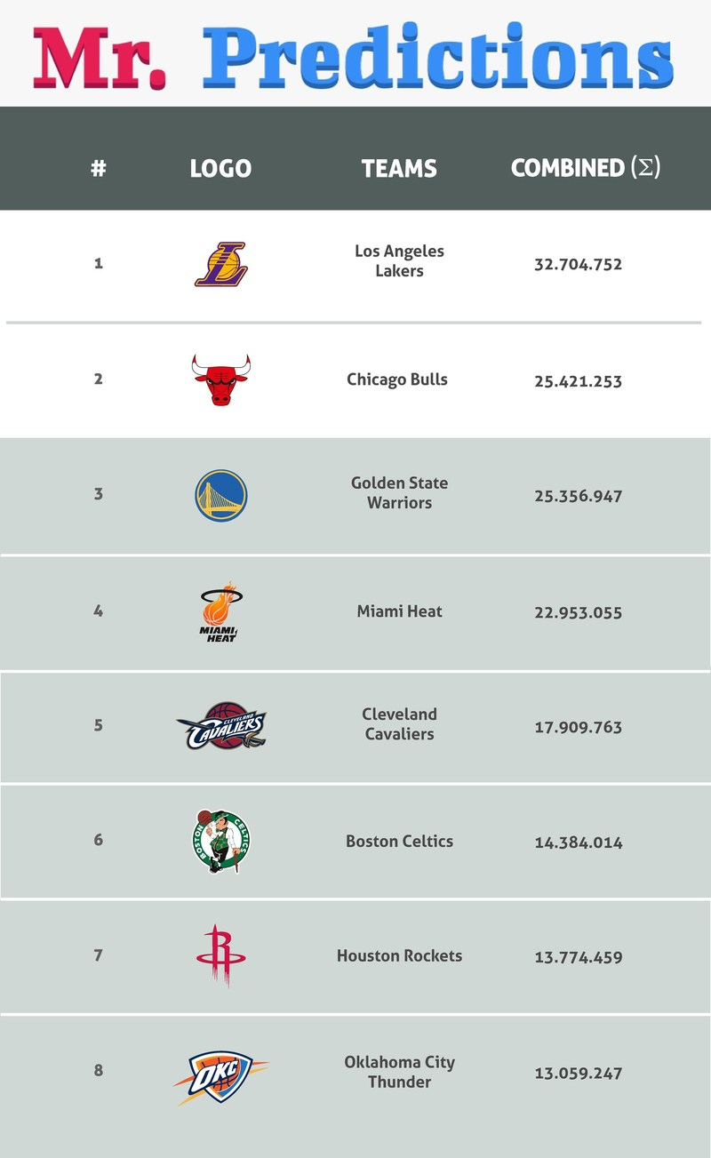 The 8 best placed NBA teams ranked in digital engagement (PRNewsfoto/MrPredictions)