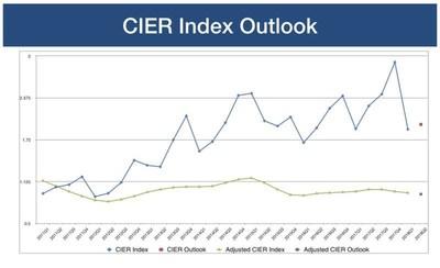 CIER Index Outlook (PRNewsfoto/Zhaopin Limited)