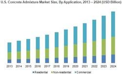 U.S. Concrete Admixture Market Size, By Application, 2013 – 2024 (USD Billion)