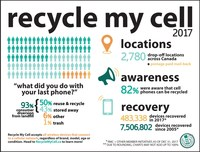 Cell phone recycling in Canada (CNW Group/Canadian Wireless Telecommunications Association)