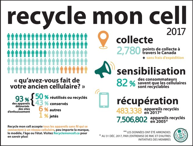 Recycle mon cell (Groupe CNW/Canadian Wireless Telecommunications Association)