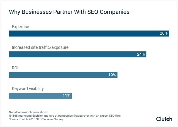 Data shows the top 4 reasons why businesses hire SEO companies