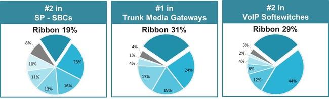 (PRNewsfoto/Ribbon Communications Inc.)