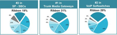 Ribbon Secures Leading Position in Session Border Controllers, Trunk Media Gateways and Core Softswitch Market in 4Q 2017