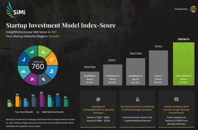 SiMi is like a FICO Score for Startups. Much like the impact of the FICO Score on consumer lending, SiMi informs and empowers startup founders on venture investability — independent of gender, race, or other identities.