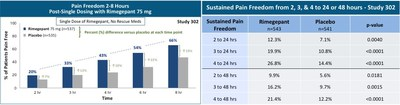 (1)Pain Freedom is defined as patients who transition from moderate-to-severe pain to no-pain. Data plotted are Kaplan-Meier estimates of Pain Freedom; subjects were censored (not included) who took rescue medication or were lost to follow-up during the specified interval