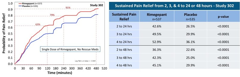 (2)Pain Relief is defined as patients who transition from moderate-to-severe pain to either mild-pain or no-pain. Data plotted are Kaplan-Meier estimates of Pain Relief; subjects were censored (not included) who took rescue medication or were lost to follow-up during the specified interval.