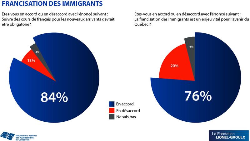 Francisation des immigrants au Québec : Un enjeu crucial pour 76% des Québécois révèle un sondage Léger (Groupe CNW/MOUVEMENT NATIONAL DES QUEBECOISES ET QUEBECOIS)