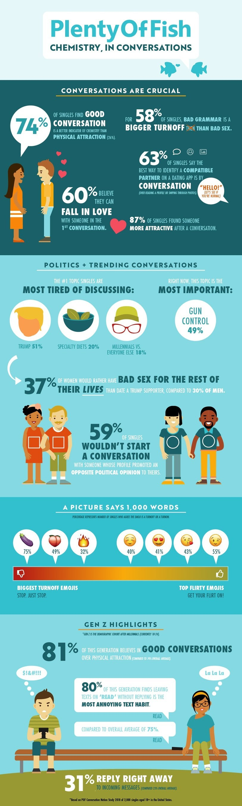New Study Reveals Great Conversation & Grammar Are The