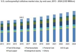U.S. carboxymethyl cellulose market size, by end-user, 2013 - 2024 (USD Million)