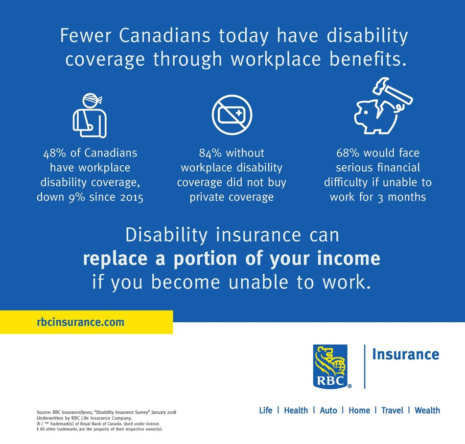 RBC Insurance:  Fewer Canadians today have disability coverage through workplace benefits (CNW Group/RBC Insurance)