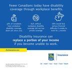 Fewer Canadians have disability coverage through workplace benefits, leaving them more at risk