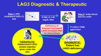 Lipid Genomics Issued Immune Checkpoint Inhibitor LAG3 Diagnostic Patent for Heart and Immune Disease Diagnostic