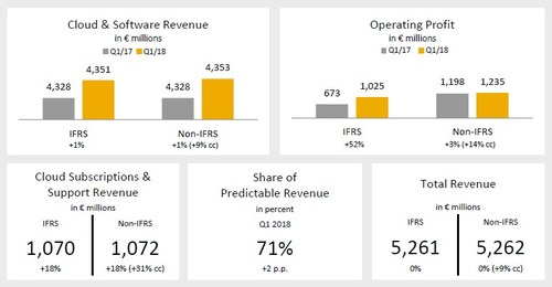 SAP SE: Cloud and Software Revenue Growth Above FY Guidance