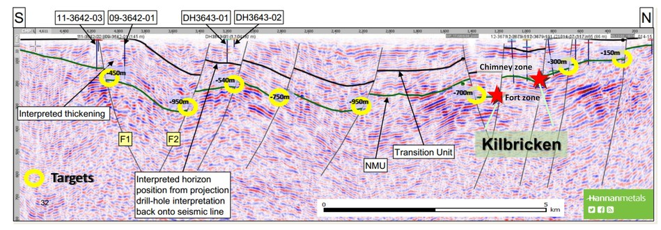 Inset from Figure 5a: Seismic Line 17-HAN-01 cross section.  Note the mineralization position at Kilbricken (red stars) and multiple, drill targets in similar settings (yellow circles) (CNW Group/Hannan Metals Ltd.)