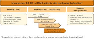 BB-301-01: Phase 1/2A Clinical Study in OPMD