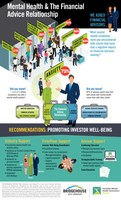 Infographic - Mental Health & The Financial Advice Relationship (CNW Group/Bridgehouse Asset Managers)