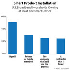 Parks Associates: 73% of Smart Home Device Owners Installed the Product Themselves or With Help of a Friend or Family Member