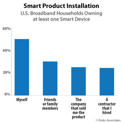 Parks Associates: Smart Product Installation.