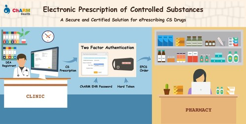Electronic Prescribing of Controlled Substances