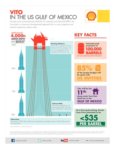 Take a glimpse of Shell's Vito deep-water development by the numbers.