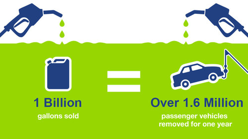 Neste reduces seven million metric tons of GHG, equivalent of removing 1.6 million passenger vehicles from the road for one year.